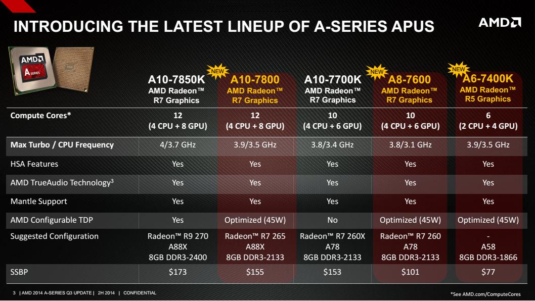 A10 7800 A8 7600 Dan A6 7400k Apu Kaveri Desktop Terbaru Amd