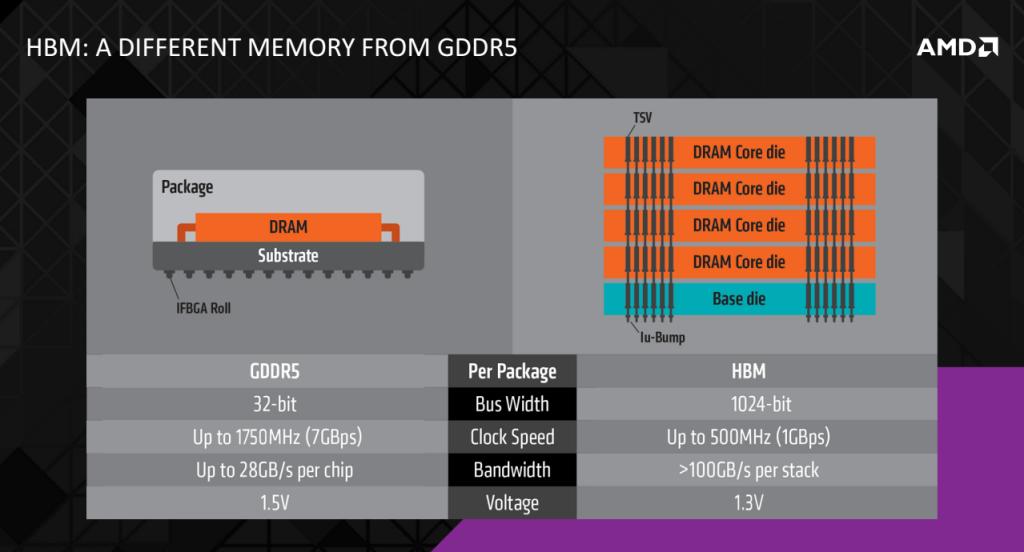 AMD Radeon R9 Fury X