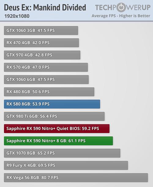 Deus Ex Mankind Divided Radeon RX 590