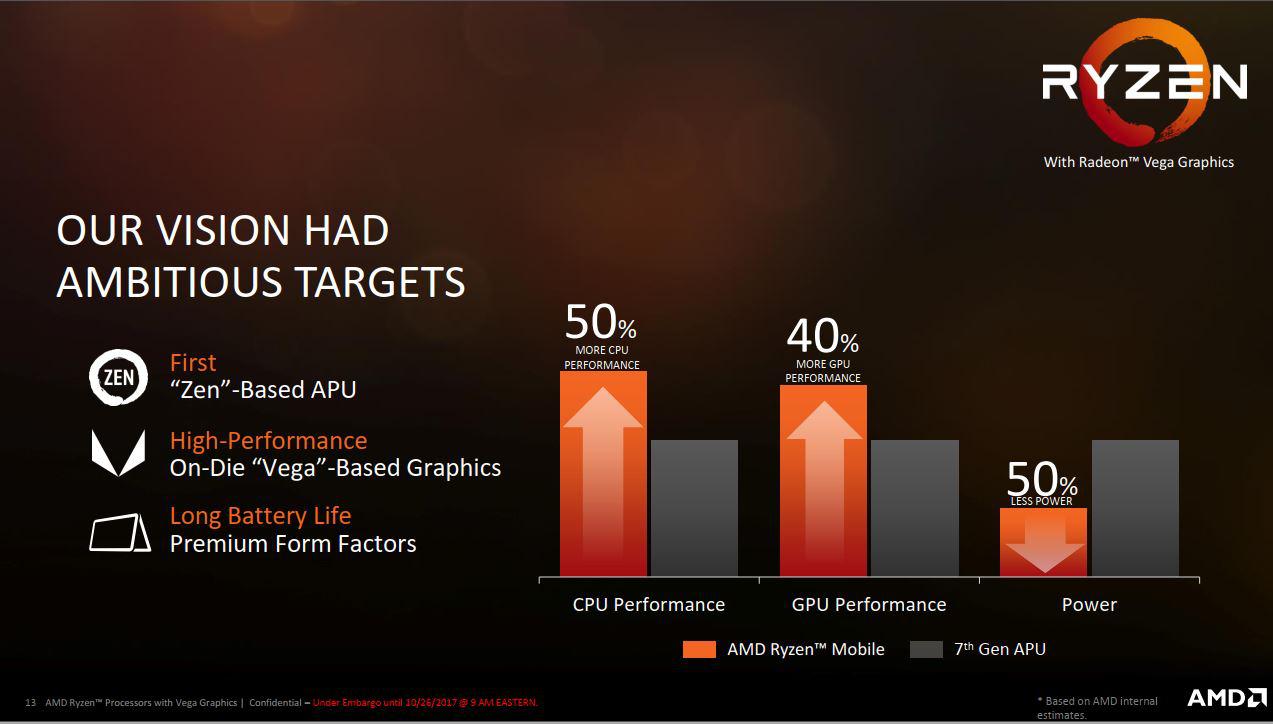 Penjelasan AMD Ryzen™ Mobile