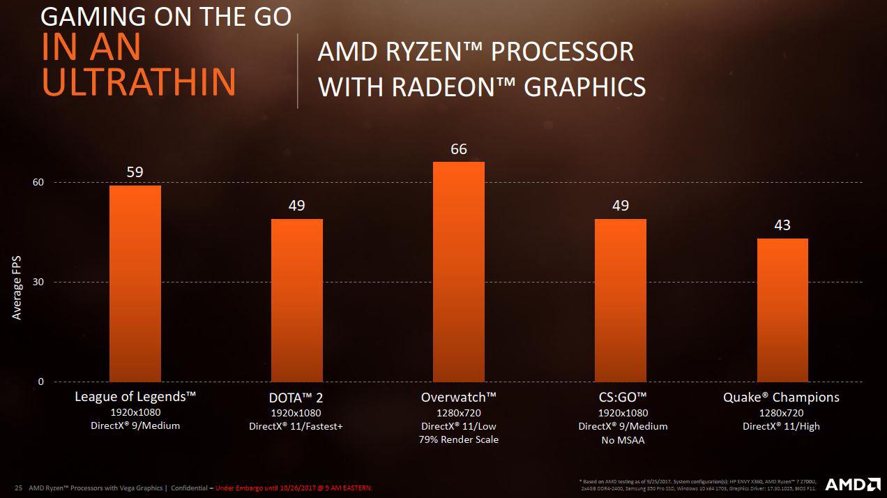AMD Ryzen™ Gaming On The Go
