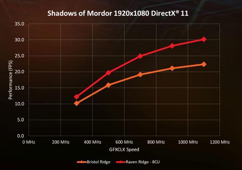 Shadow of Mordor Scale