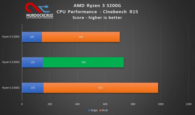 Cinebench R15 pada AMD Ryzen™ 3 3200G