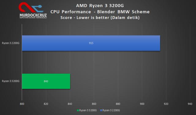 Blender pada AMD Ryzen™ 3 3200G