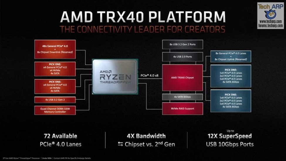 Platform TRX40