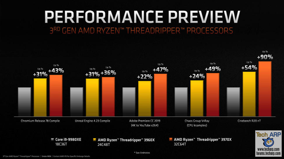 Tes Performa Ryzen™ Threadripper 3960X dan 3970X