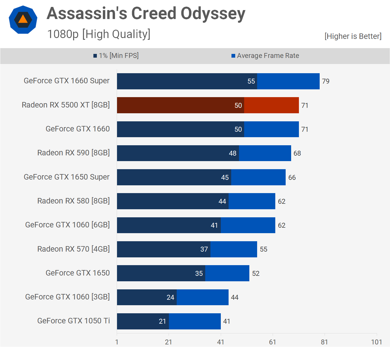 Assassin's Creed Odyssey 1080p