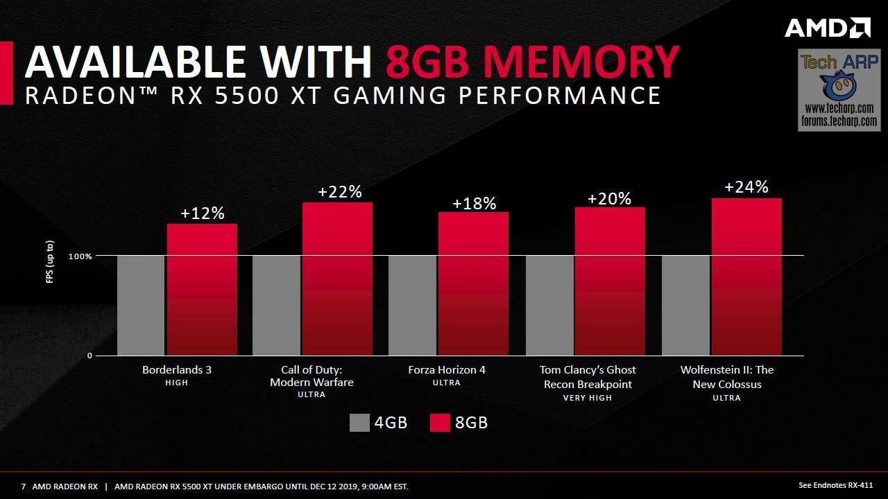 Perbandingan Performa Radeon™ RX 5500XT