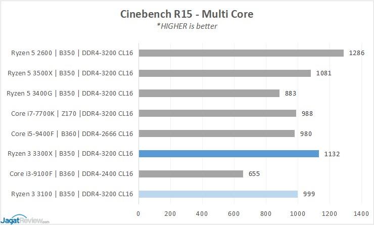 Cinebench R15 Multi Core