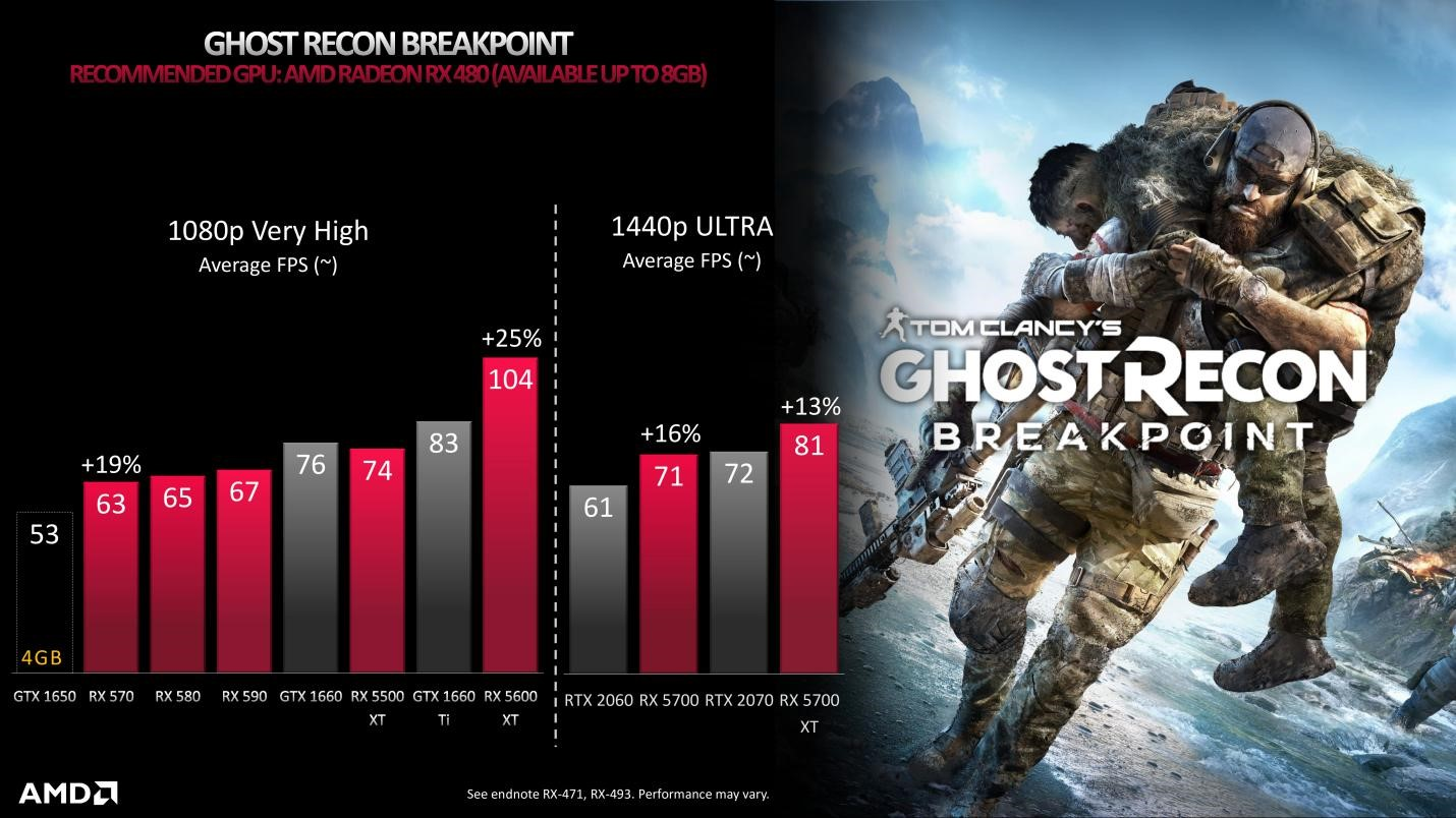 Ghost Recon Breakpoint VRAM 8GB