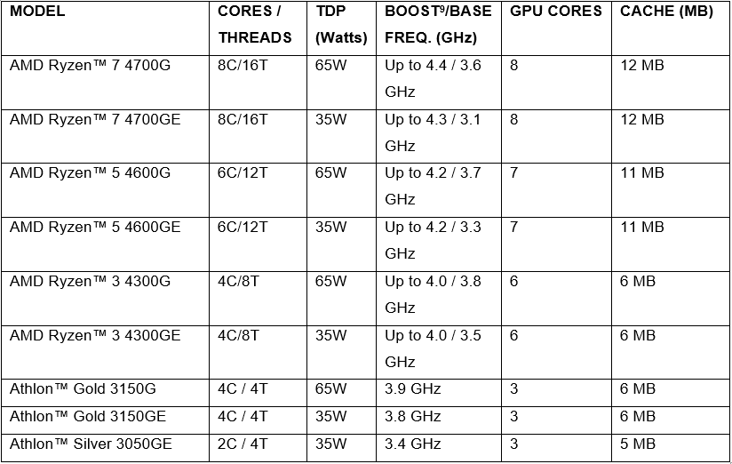 List AMD APU 4000 Series