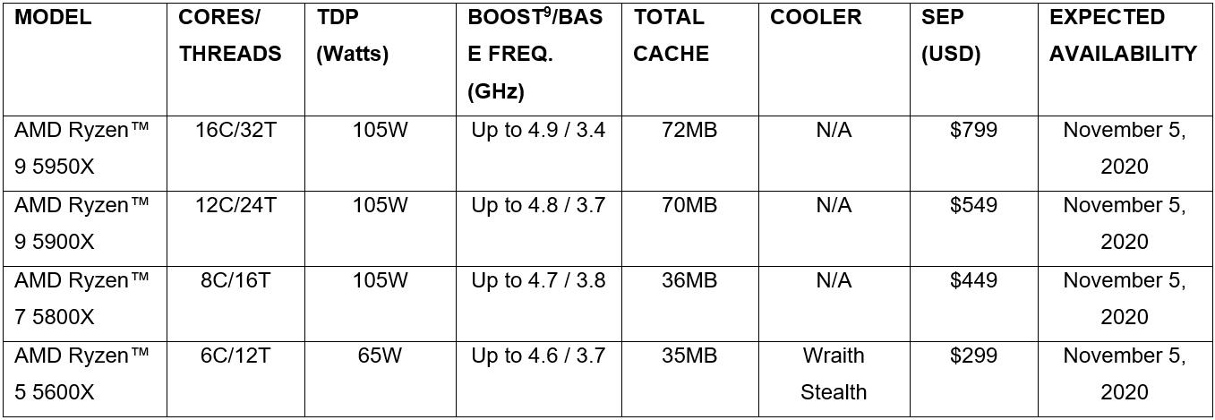 AMD Ryzen 5000 Series List