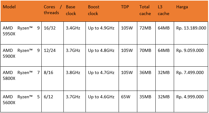 List AMD Ryzen 5000 Series