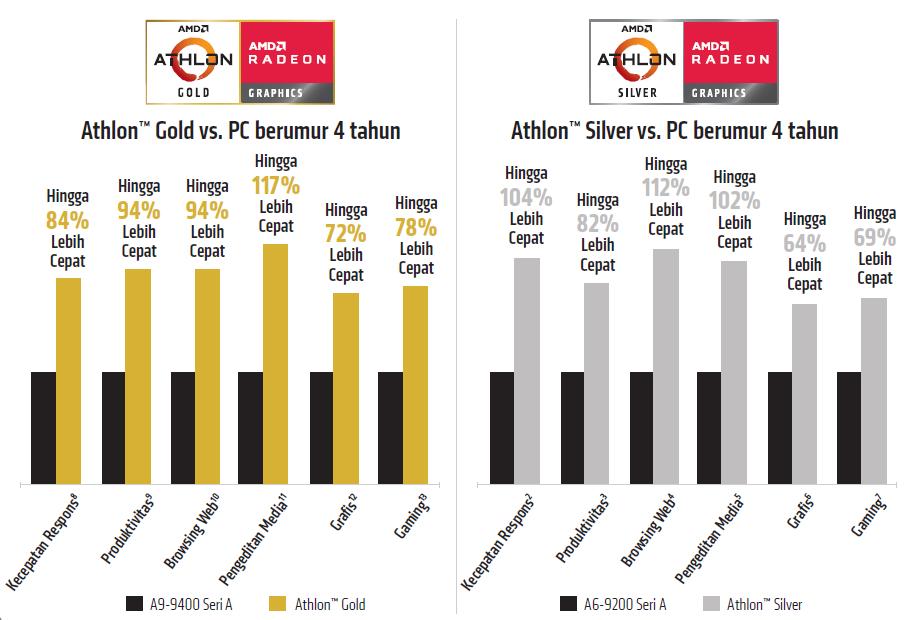 Performa Prosesor AMD Athlon™